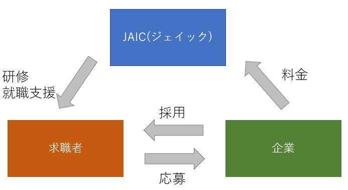 JAICと企業、求職者の関係