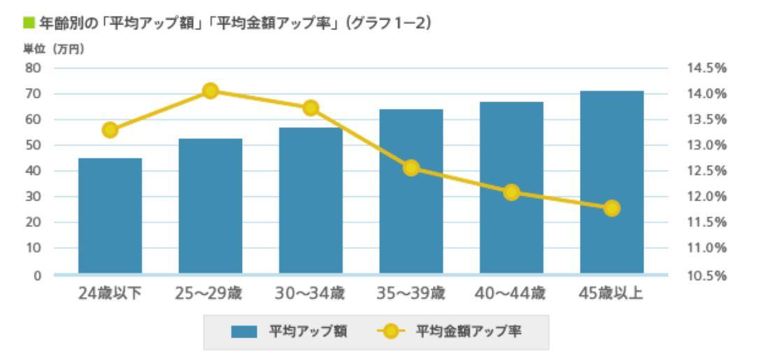 年齢ごとの転職による年収アップ額